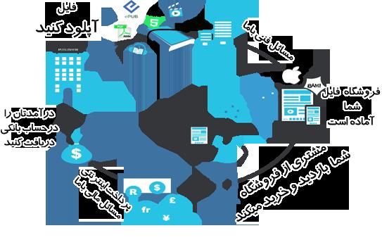 سیستم همکاری در فروش فایل سل