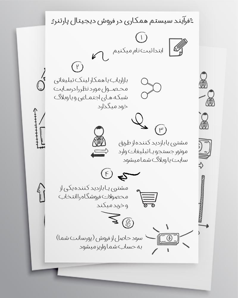 سیستم همکاری در فروش دیجیتال پارتنر